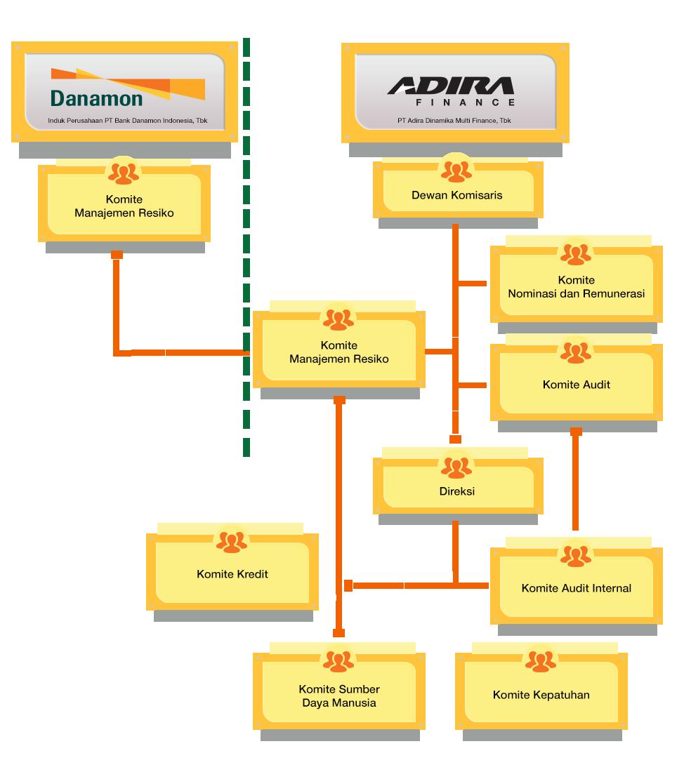 Struktur Kebijakan Manajemen Resiko ( Materi menu Kebijakan Manajemen Resiko)