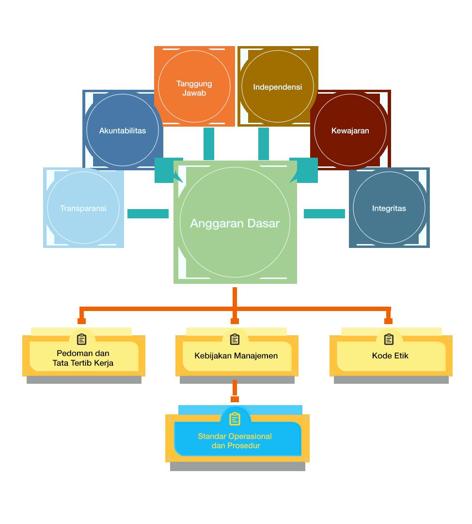 Struktur Tata kelola adira (Menu Konsep Arsitektur Tata Kelola)
