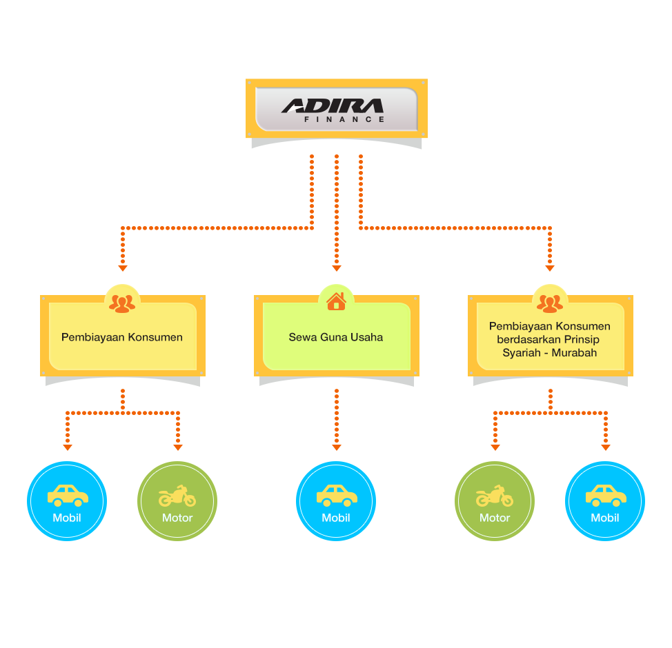 Struktur Deskripsi Produk (Materi menu Deskripsi Produk)