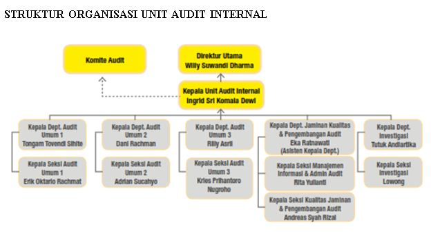 struktur-audit-internal