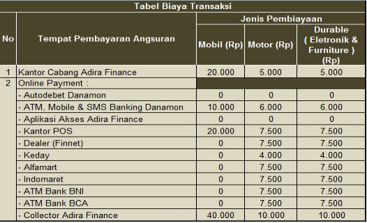 Faq Halaman Tanya Jawab Adira Finance